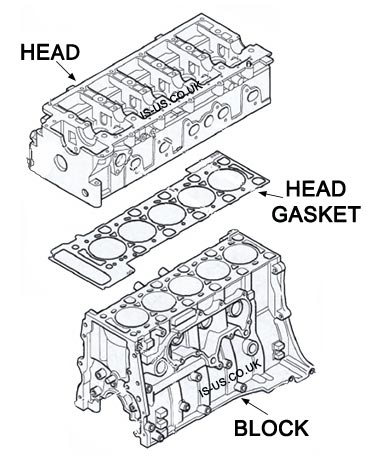 Block, Head Gasket & Cylinder Head