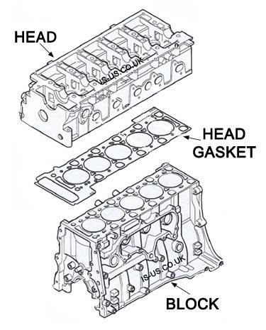 Block, Head Gasket & Cylinder Head