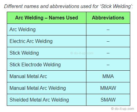 Arc Welding, or Manual Metal Arc (MMA) Welding
