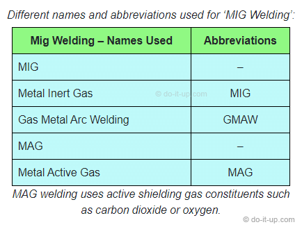 Gas Metal Arc (GMAW), MIG (or MAG) Welding