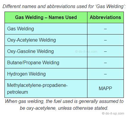 Gas Welding - Oxy-Acetylene, Butane, Propane, Oxy-Gasoline, Hydrogen, and MAPP Welding