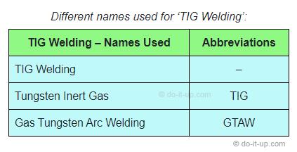 Tungsten Inert Gas (TIG) Welding, or Gas Tungsten Arc Welding (GTAW)