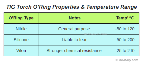 TIG Torch O'Ring Properties & Temperature Range