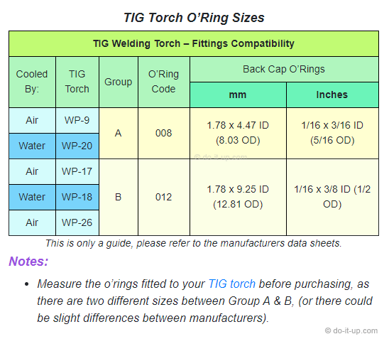 TIG Torch O'Ring Sizes