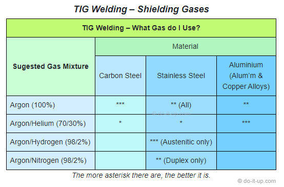 TIG Welding Shielding Gases