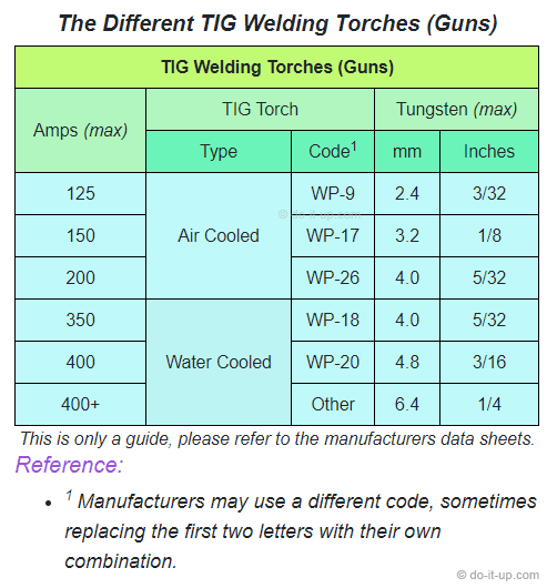 TIG Welding - The Different TIG Welding Torches (Guns)