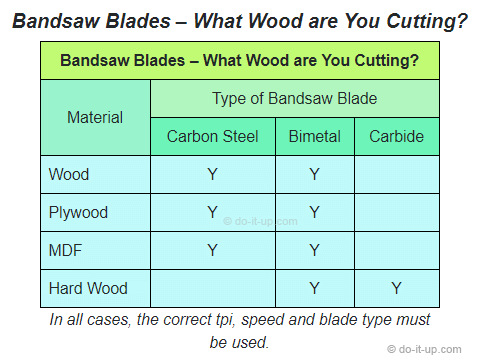 Bandsaw Blades for Wood - What Wood are You Cutting?