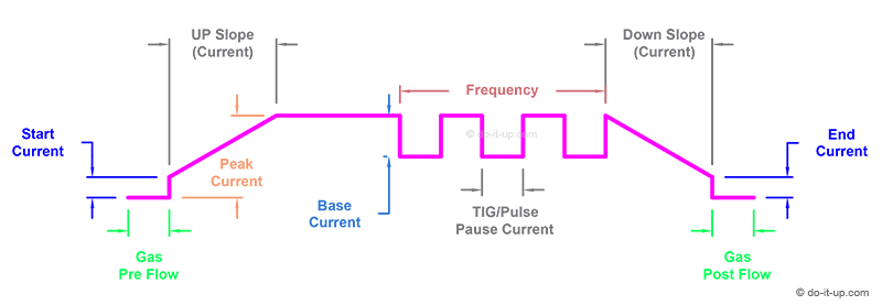 TIG Welding Controls & Enhancements