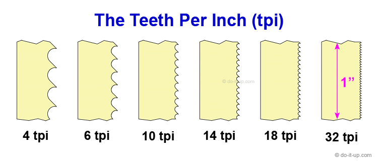 Teeth Per Inch (tpi) - Featured Image