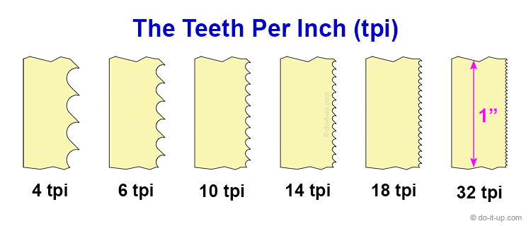 The Number of Teeth Per Inch (tpi) in a 1 Inch Section of Blade