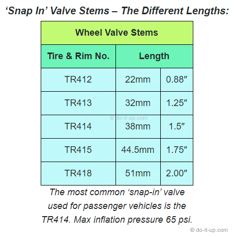 'Snap In' Wheel Valve Stems – The Different Lengths
