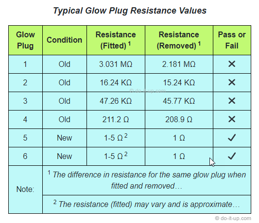 Typical Glow Plug Resistance Values