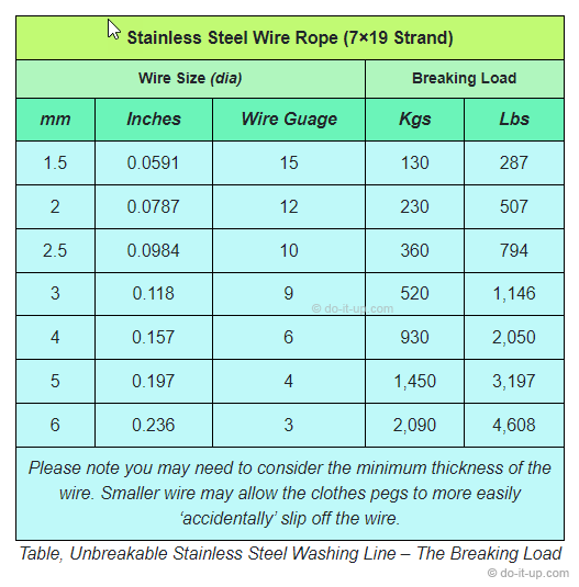 Unbreakable Stainless Steel Washing Line – The Breaking Load