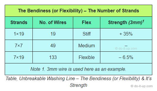 Unbreakable Washing Line – The Bendiness (or Flexibility) and It's Strength