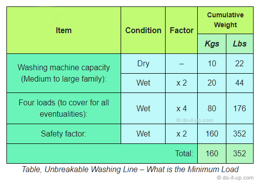 Unbreakable Washing Line – What is the Minimum Load